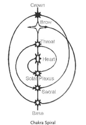 chakraspiral.PNG